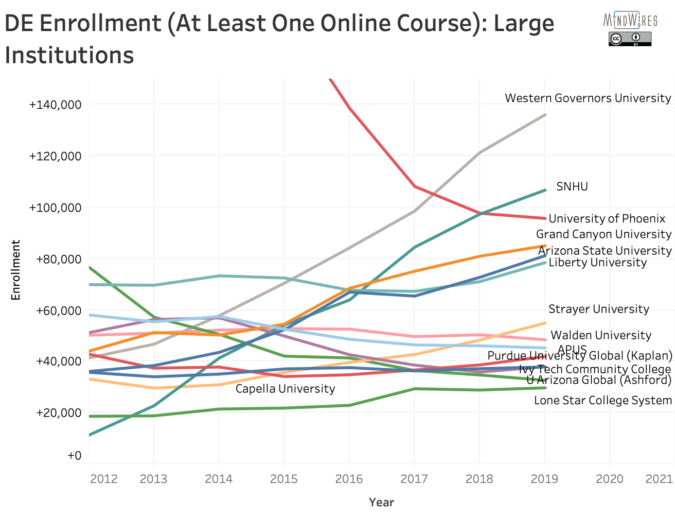 Top institutions by enrollment of students taking at least one online course over time, 2012 - 2019