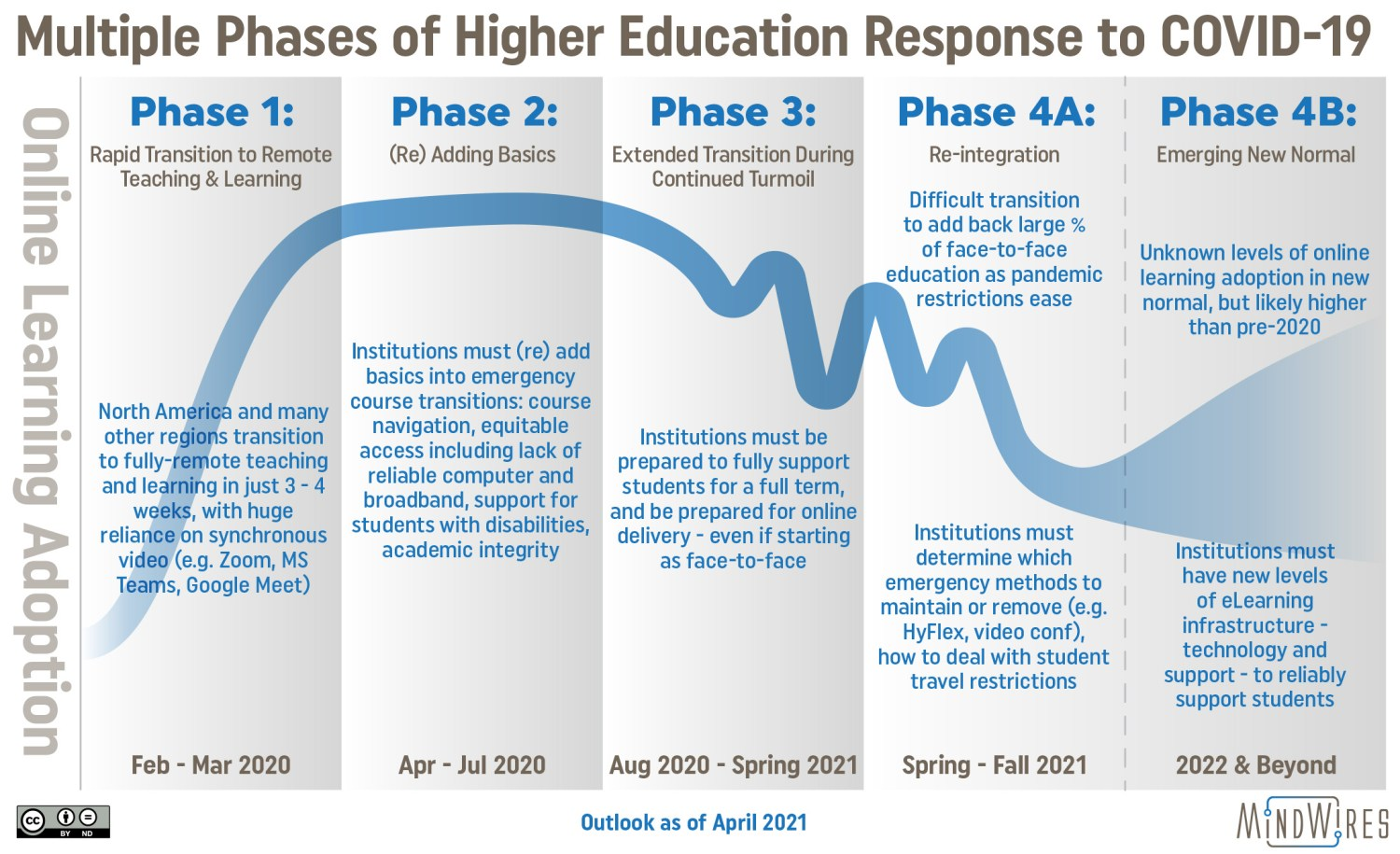 Updated graphic showing four phases of higher education response to COVID-19 in terms of online learning adoption.