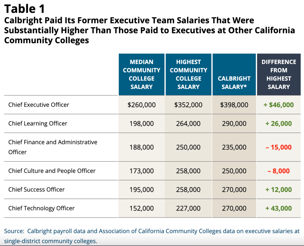 table of Calbright salaries compared to top community college positions