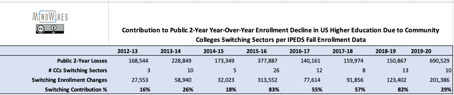 Contribution to public 2-year year-over-year enrollment declines from sector changes, Fall 2013 - 2020
