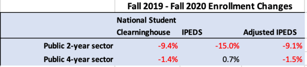 Comparing NSC and IPEDS enrollment reporting for Fall 2019-2020