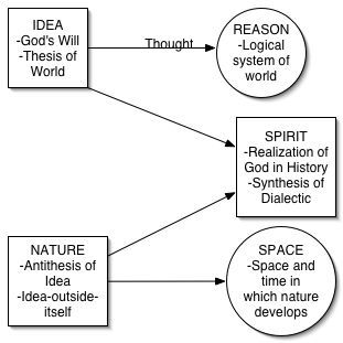 MC Philosophy: Hegel and God, Reason, Spirit, Absolute