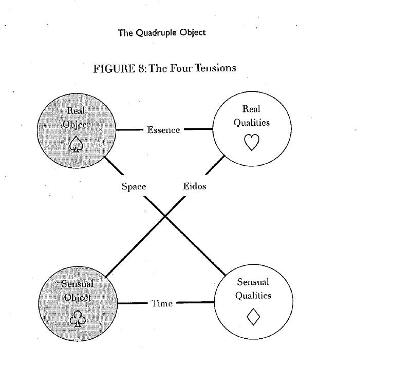GRAHAM HARMAN QUADRUPLE OBJECT PDF