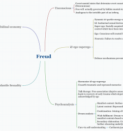 freud map [ 3581 x 1029 Pixel ]