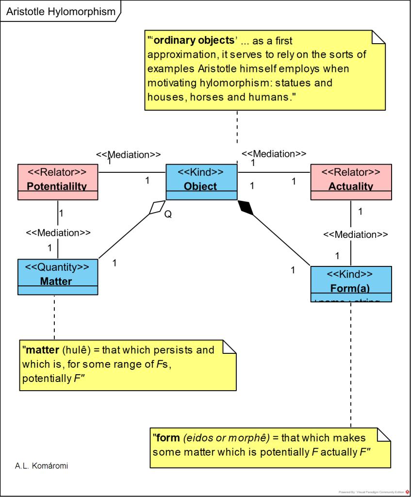 hight resolution of  16 aristotle on hylomorphism