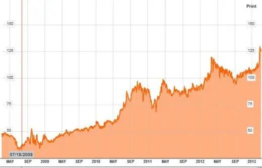 stock chart jollibee