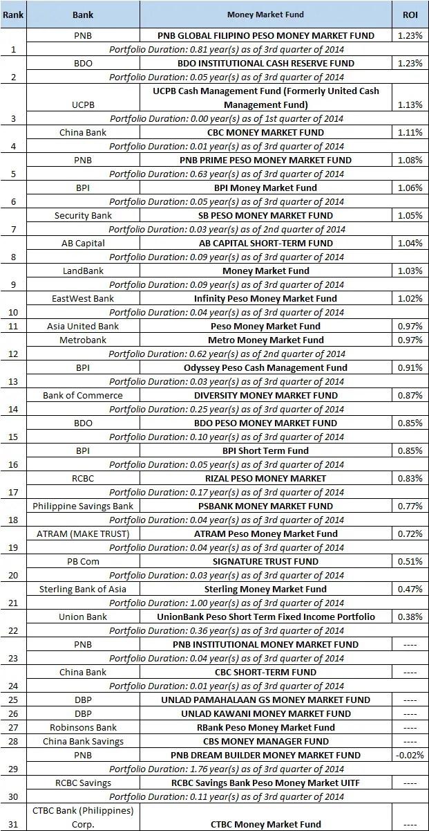 money market funds 2014