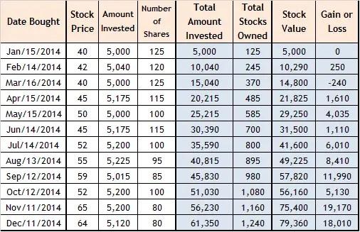 peso cost averaging stock computation