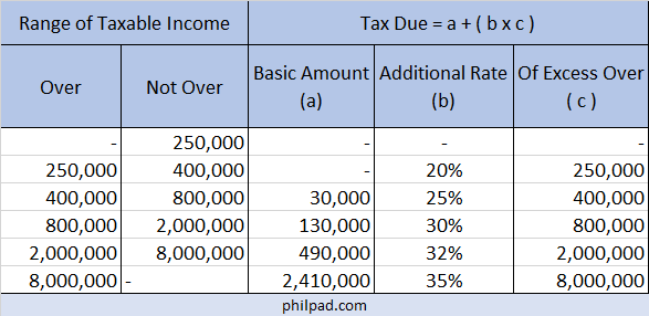 BIR TRAIN tax table