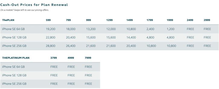 iphone SE globe plans price