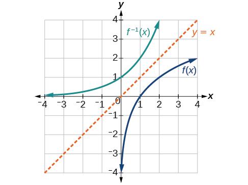 Inverse Functions · Algebra and Trigonometry