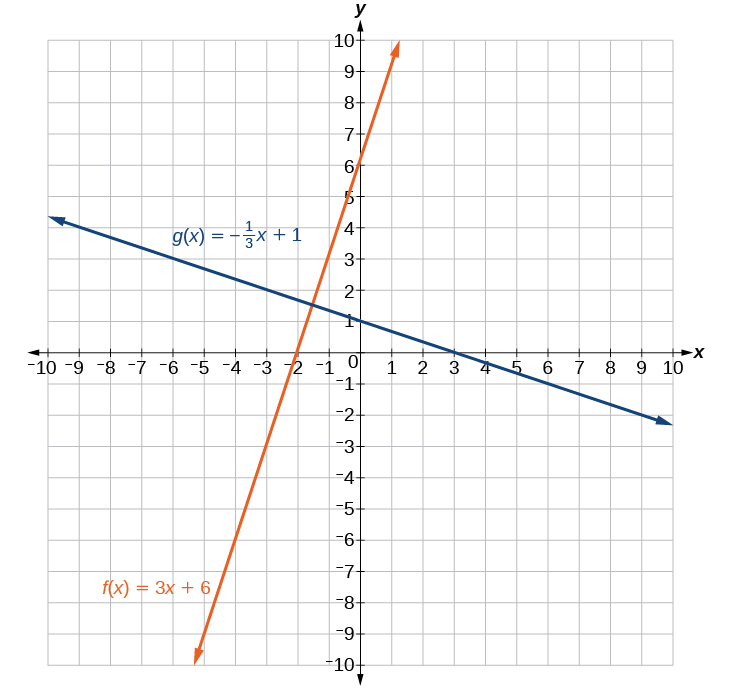 How Do You Graph Equations On A Coordinate Plane
