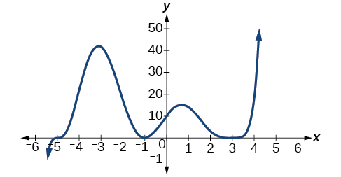 Graphs of Polynomial Functions · Algebra and Trigonometry