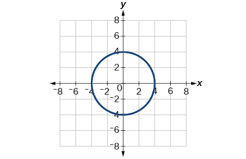 Polar Coordinates · Algebra and Trigonometry