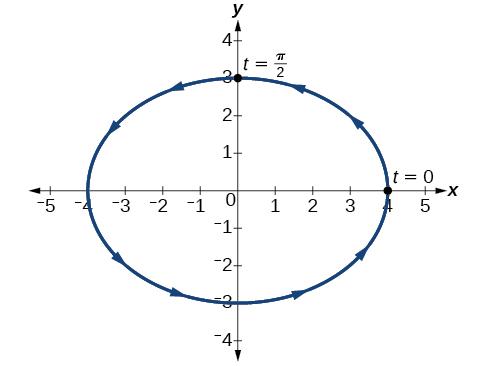 Parametric Equations · Algebra and Trigonometry