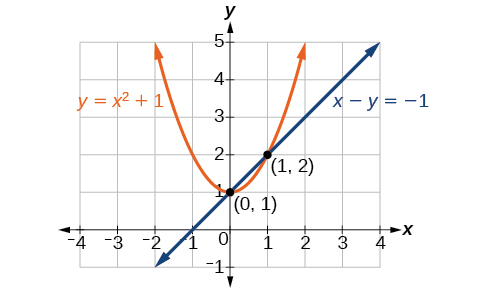 Systems of Nonlinear Equations and Inequalities: Two