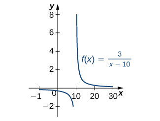 Integrals Involving Exponential and Logarithmic Functions