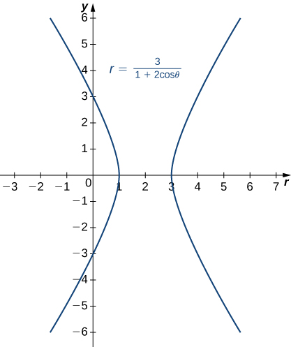 Conic Sections · Calculus
