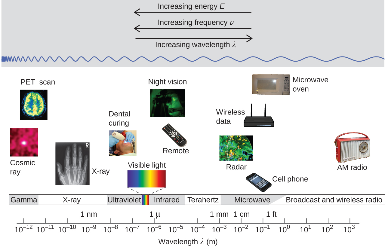electromagnetic spectrum diagram labeled flasher wiring 12v energy · chemistry