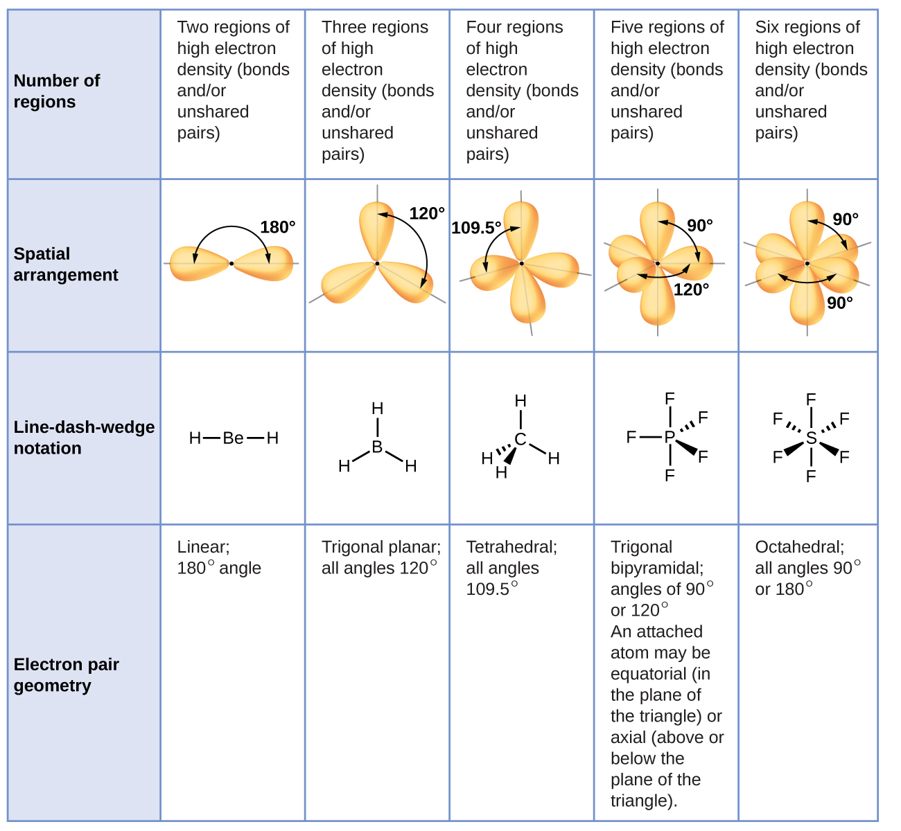 Molecular Structure And Polarity Chemistry