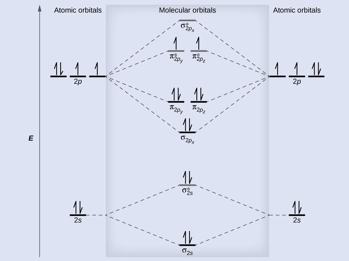 molecular orbital diagram for he2 er hotel reservation ne2 hf