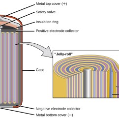Lithium Ion Cell Diagram Single Phase Induction Motor Wiring Image Of Fuel Cells And Batteries Free Engine