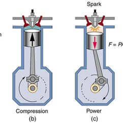 4 Stroke Petrol Engine Diagram Orbital Filling For Nitrogen Introduction To The Second Law Of Thermodynamics: Heat Engines And Their Efficiency · Physics
