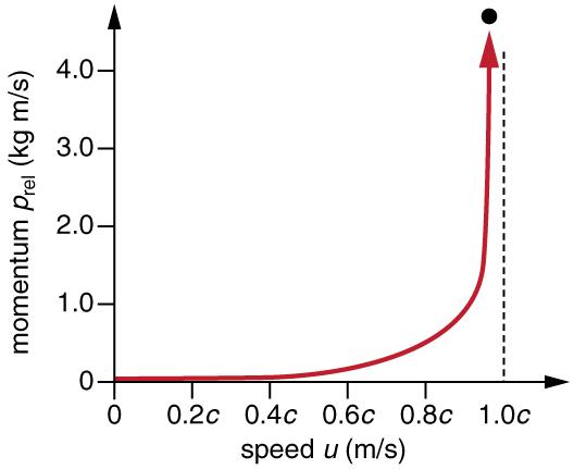 Relativistic Momentum · Physics