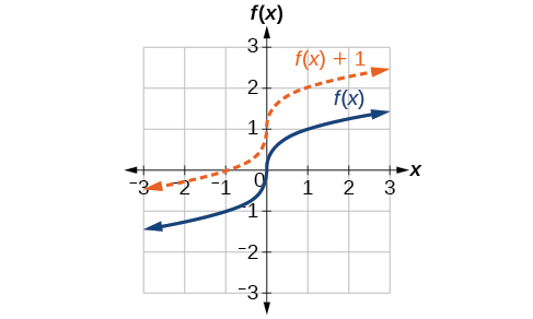 Transformation of Functions · Precalculus