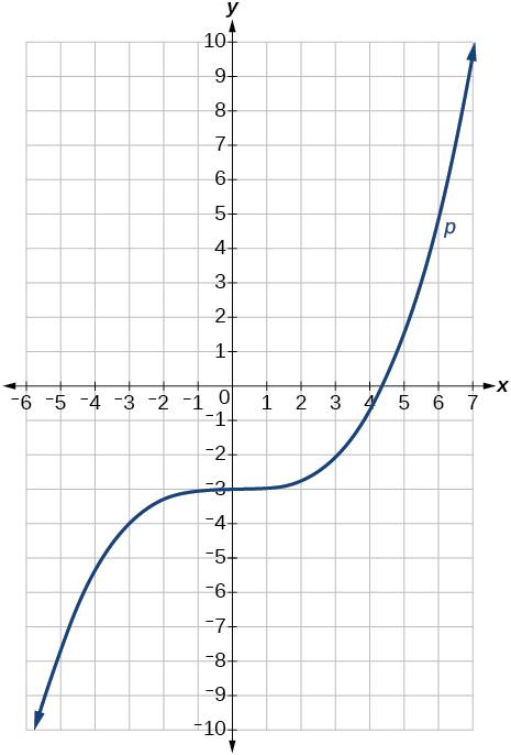 Transformation of Functions · Precalculus