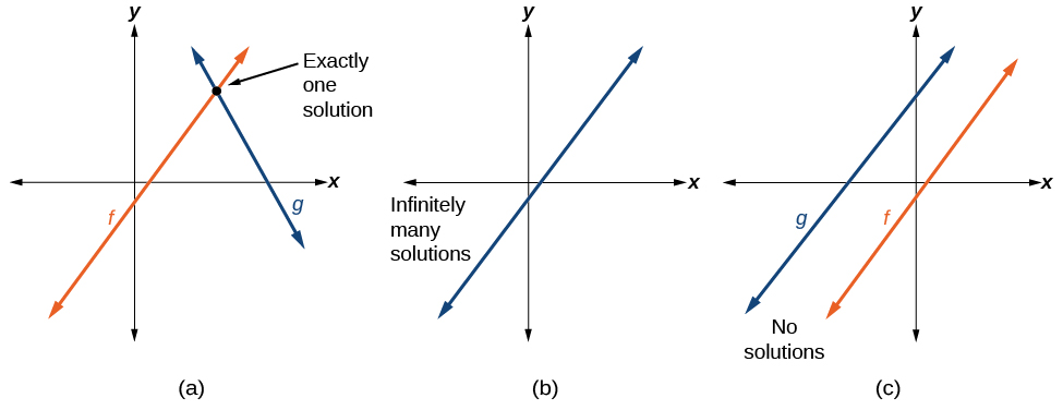 Modeling with Linear Functions · Precalculus