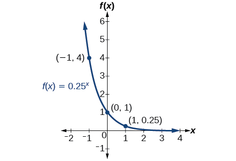 Graphs of Exponential Functions · Precalculus