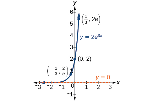 Exponential and Logarithmic Models · Precalculus