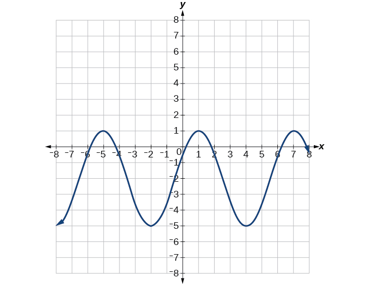 Write The Equation Of A Sine Function That Has Given