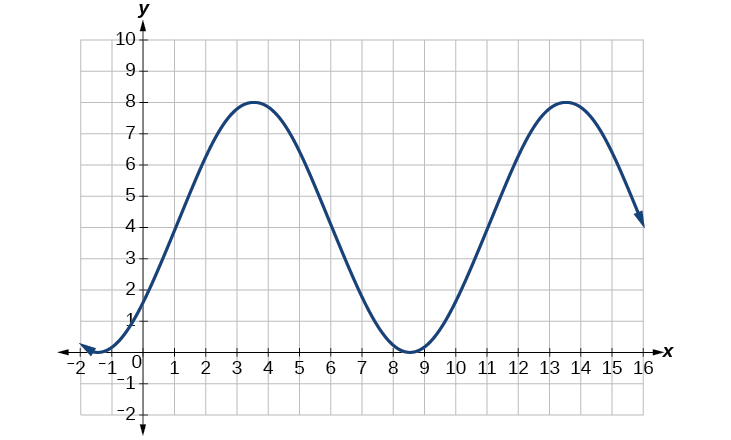Graphs of the Sine and Cosine Functions · Precalculus