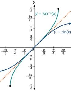 The sine function and inverse or arcsine also trigonometric functions precalculus rh philschatz