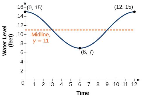 Modeling with Trigonometric Equations · Precalculus