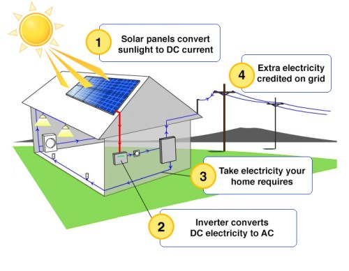 How solar power works philsolar philippines for What is solar power for kids