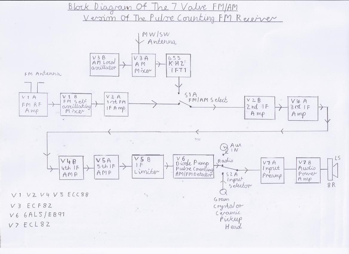 rf transmitter and receiver block diagram ecu wiring mitsubishi triton tv  the