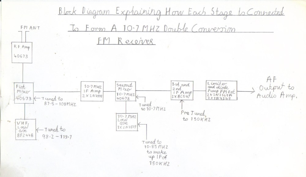 medium resolution of block diagram of how each stage is supposed to be connected up to form a 10 7mhz double conversion fm receiver