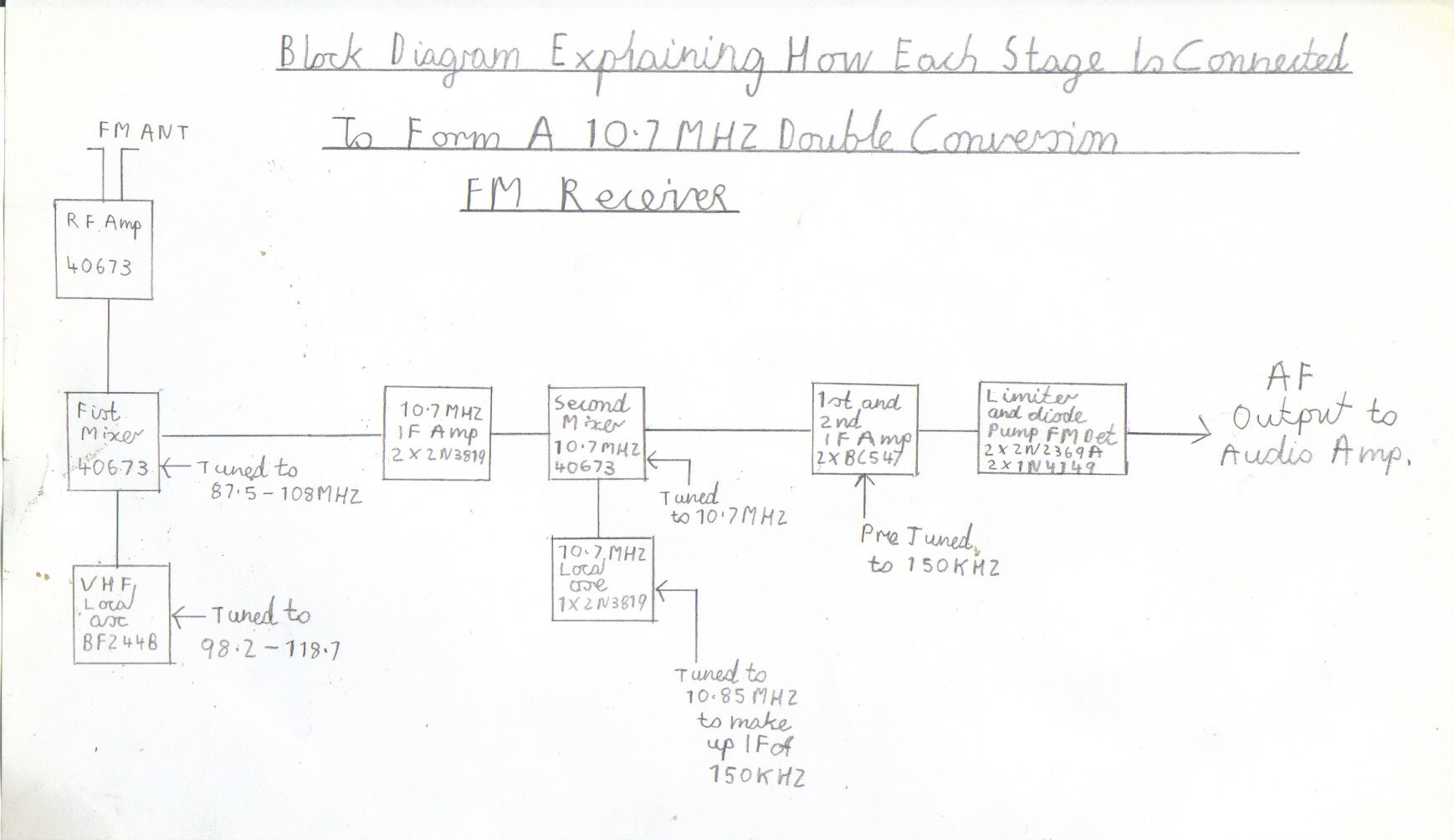 hight resolution of block diagram of how each stage is supposed to be connected up to form a 10 7mhz double conversion fm receiver