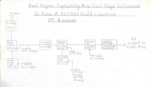 small resolution of block diagram of how each stage is supposed to be connected up to form a 10 7mhz double conversion fm receiver