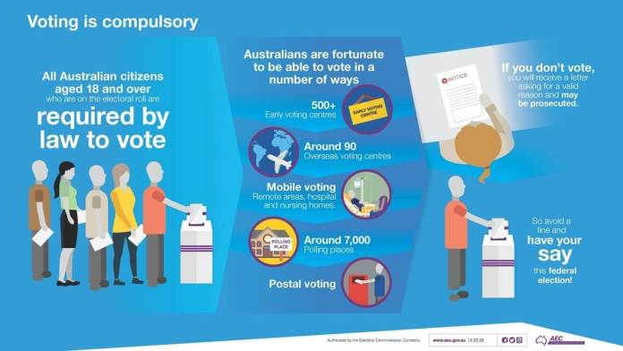 Infographic-Voting-is-compulsory