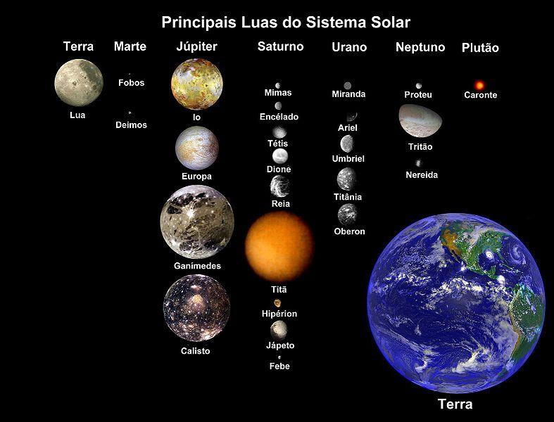 Os principais satélites naturais do sistema solar, em escala real. Atenção aos nossos dois minúsculos mascotes...
