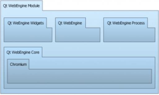 qtwebengine-architecture