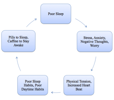 tips for better sleep insomnia cycle