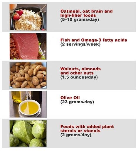 FoodsforCholestrol.jpg