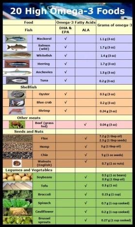 Omega-3 Fatty Acids Food Guide
