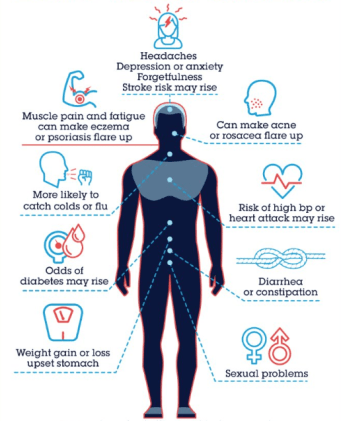 Effects of Stress on the Body & Health Stress Management