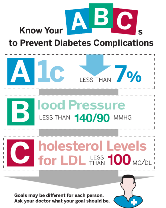 diabetes basics what you need to know abc